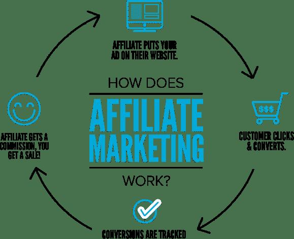 how affiliate marketing works, make money online