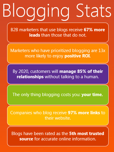 blogs are important for ecommerce businesses