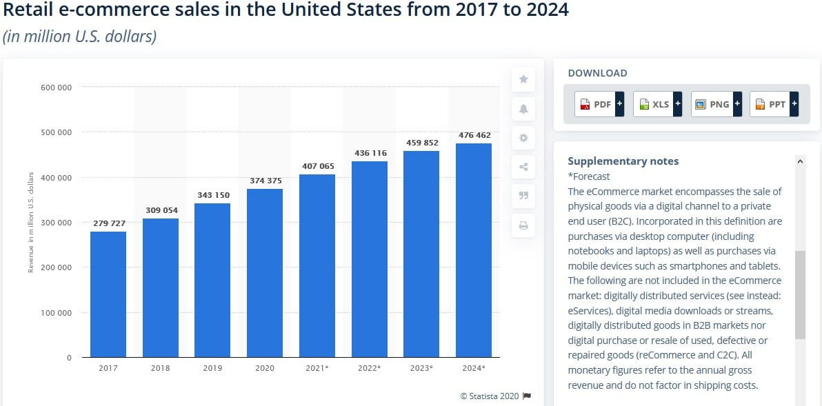 retail ecommerce sales from 2017 to 2024